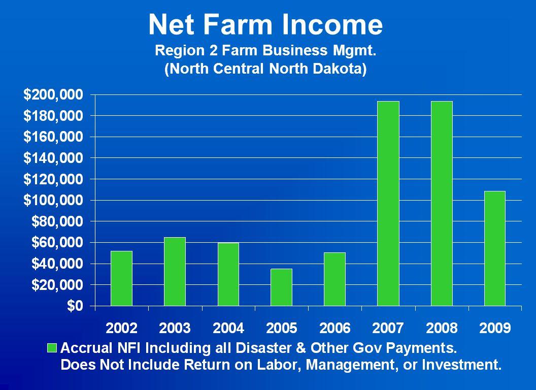 Net Farm Income Region 2 Farm Business Mgmt. (North Central North Dakota)