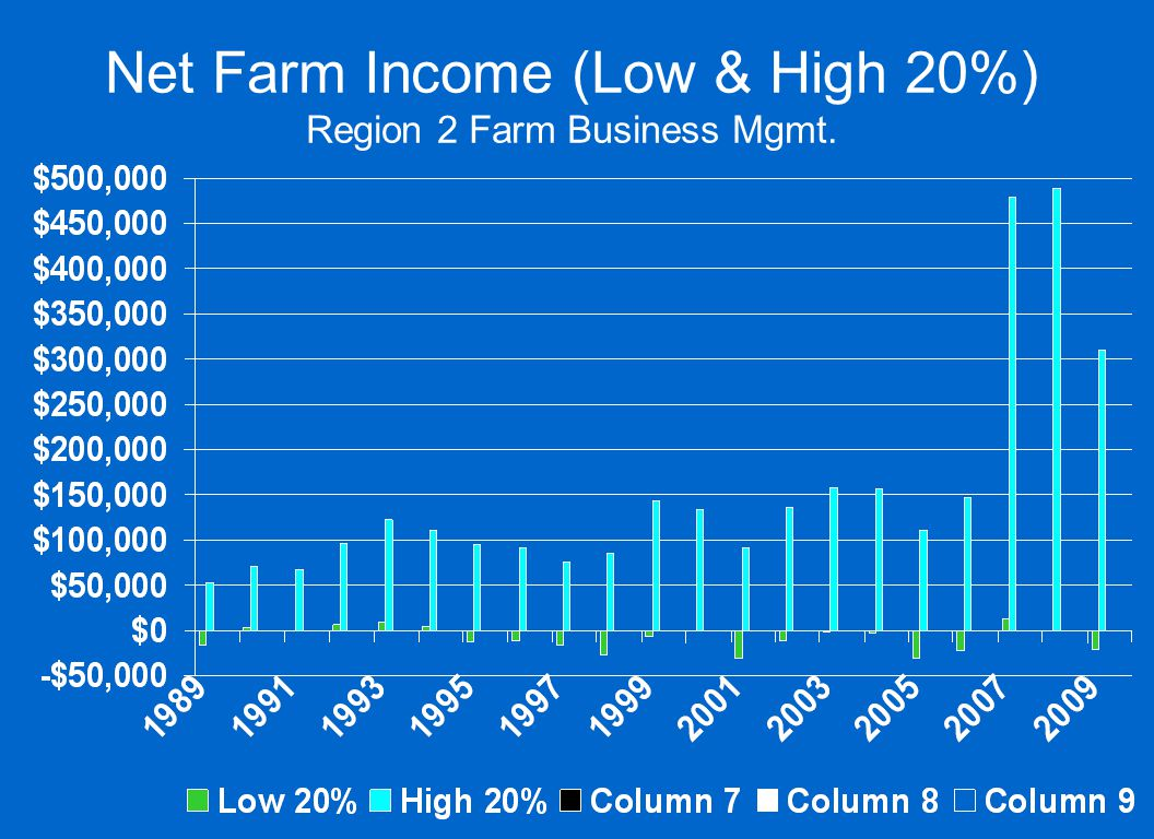 Net Farm Income (Low & High 20%) Region 2 Farm Business Mgmt.
