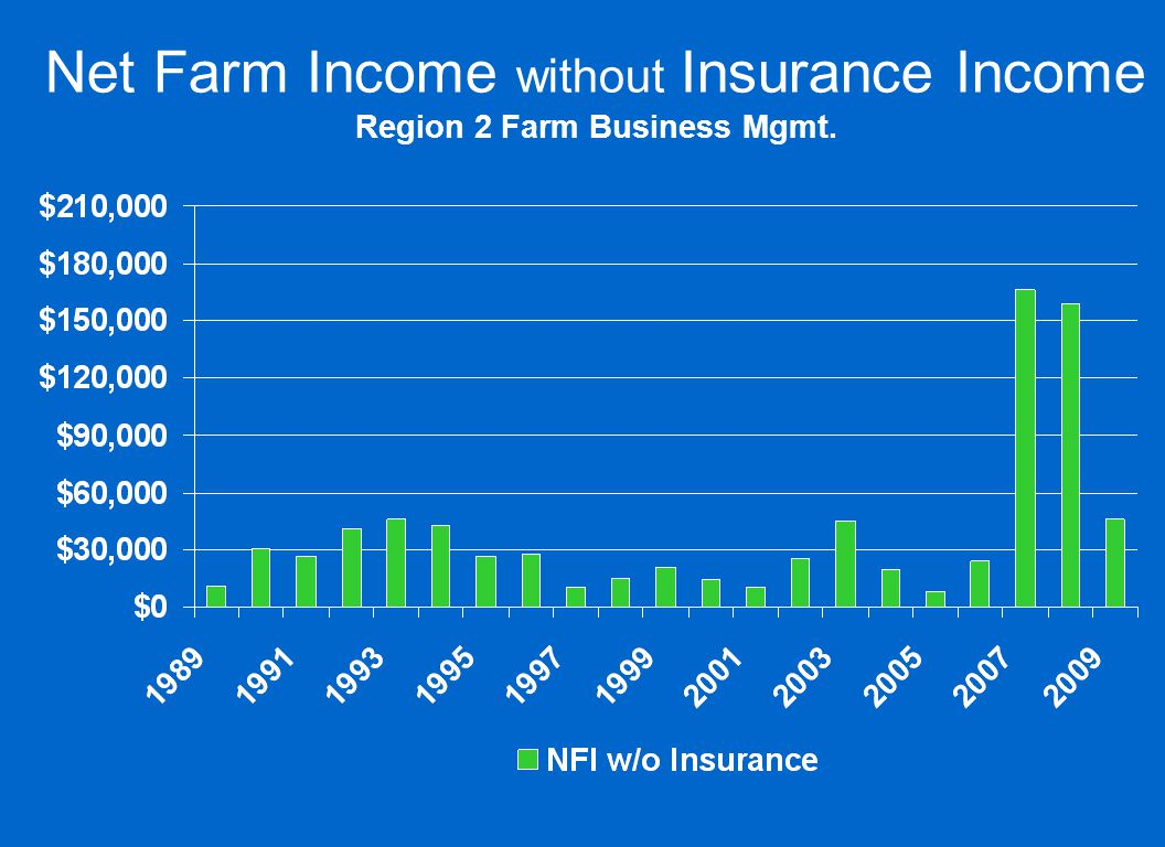 Net Farm Income without Insurance Income Region 2 Farm Business Mgmt.