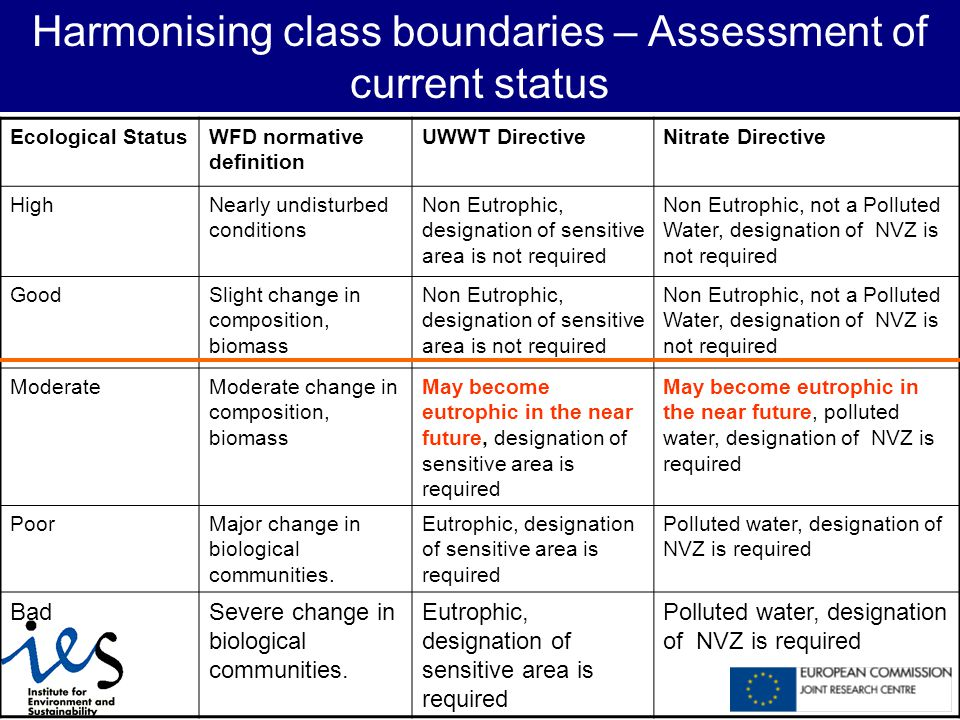 Harmonising class boundaries – Assessment of current status Ecological StatusWFD normative definition UWWT DirectiveNitrate Directive HighNearly undisturbed conditions Non Eutrophic, designation of sensitive area is not required Non Eutrophic, not a Polluted Water, designation of NVZ is not required GoodSlight change in composition, biomass Non Eutrophic, designation of sensitive area is not required Non Eutrophic, not a Polluted Water, designation of NVZ is not required ModerateModerate change in composition, biomass May become eutrophic in the near future, designation of sensitive area is required May become eutrophic in the near future, polluted water, designation of NVZ is required PoorMajor change in biological communities.