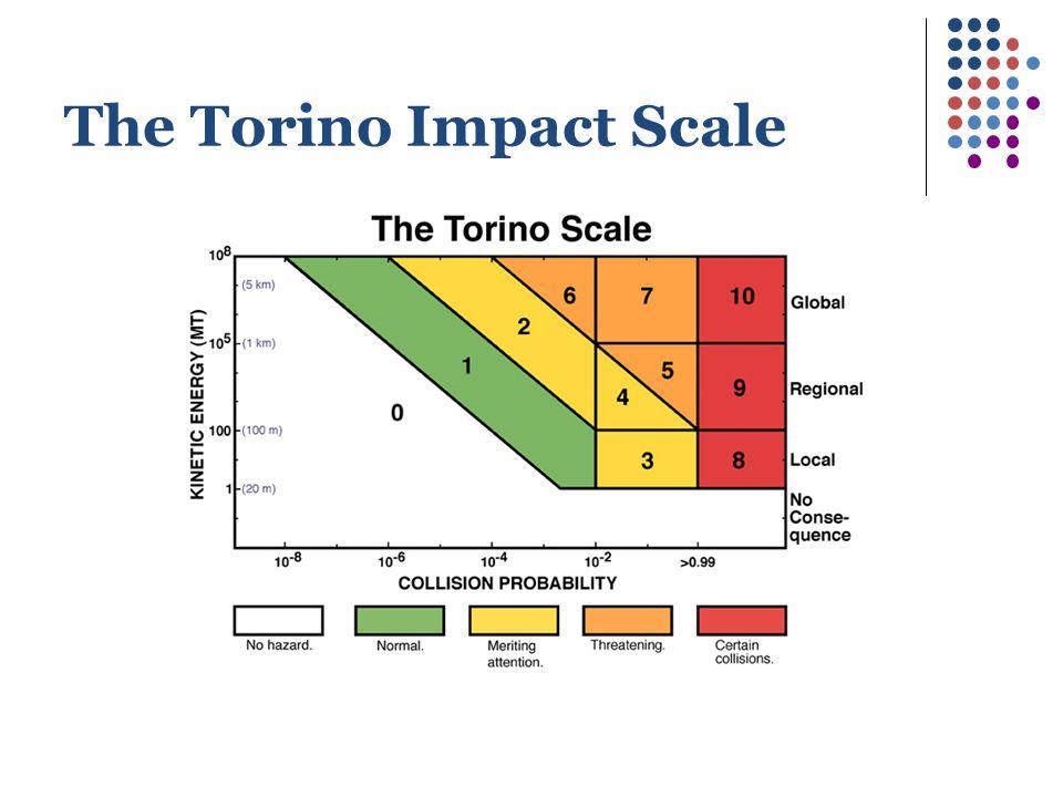 The Torino Impact Scale