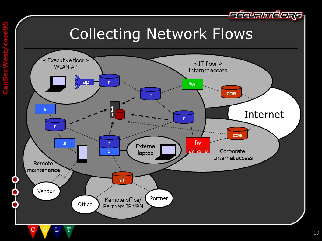 CanSecWest/core05 Internet 10 Collecting Network Flows controller « IT floor » Internet access Corporate Internet access Office Partner ar fw av as p