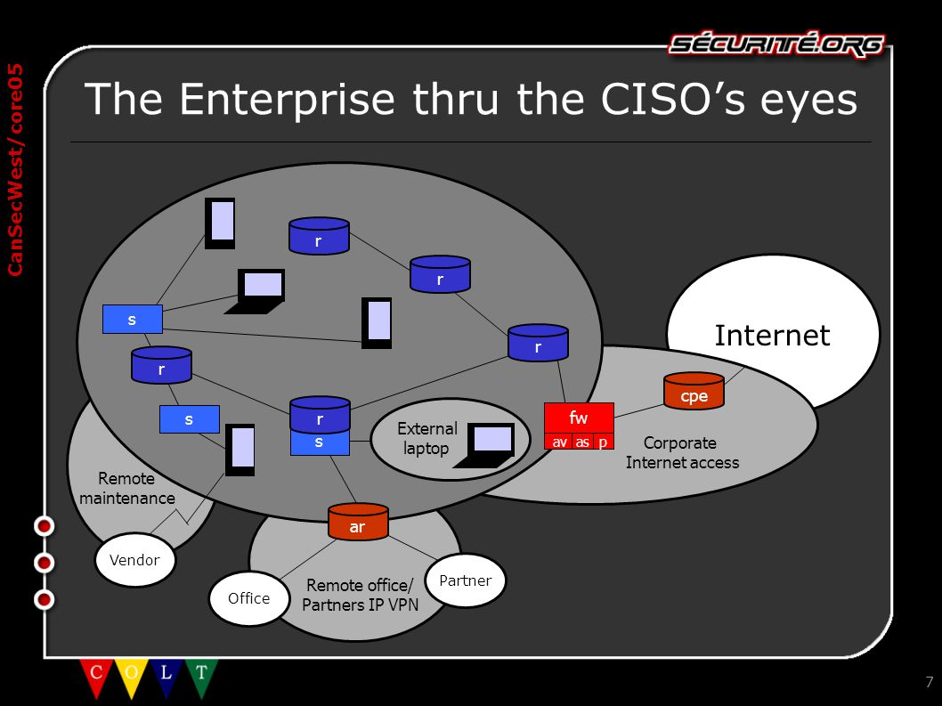 CanSecWest/core05 Internet 7 The Enterprise thru the CISO's eyes Corporate Internet access Office Partner ar fw av as p External laptop s r cpe r r Re