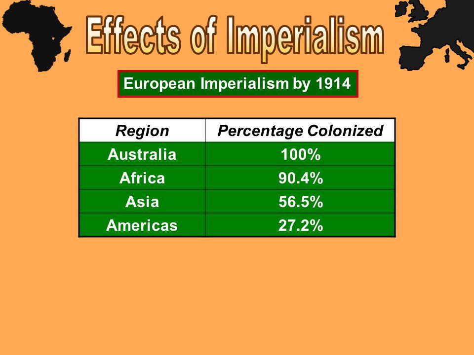 RegionPercentage Colonized Australia100% Africa90.4% Asia56.5% Americas27.2% European Imperialism by 1914