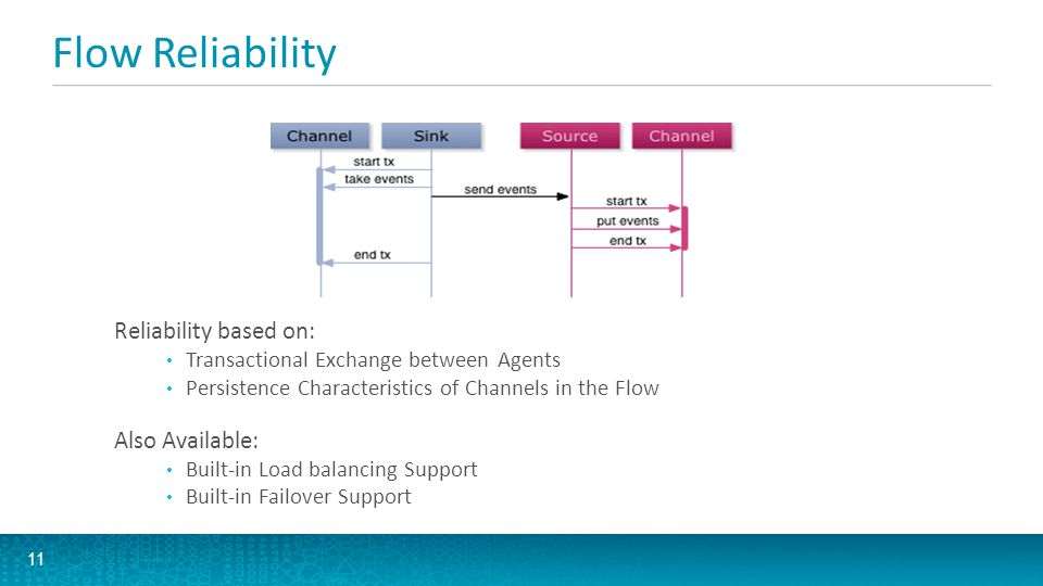 Flow Reliability Normal Flow Communication Failure between Agents Communication Restored, Flow back to Normal 12