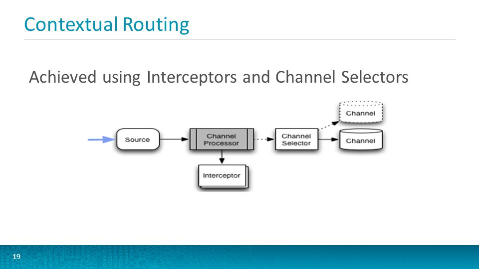 Contextual Routing Interceptor An Interceptor is a component applied to a source in pre-specified order to enable decorating and filtering of events where necessary.