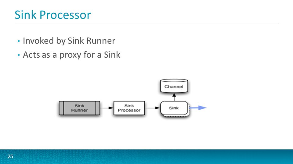 Sink Processor Invoked by Sink Runner Acts as a proxy for a Sink 25