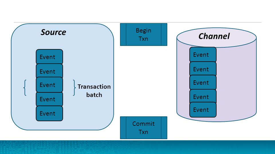 Source features 35 Event driven or Pollable Supports Batching Fanout of flow Interceptors
