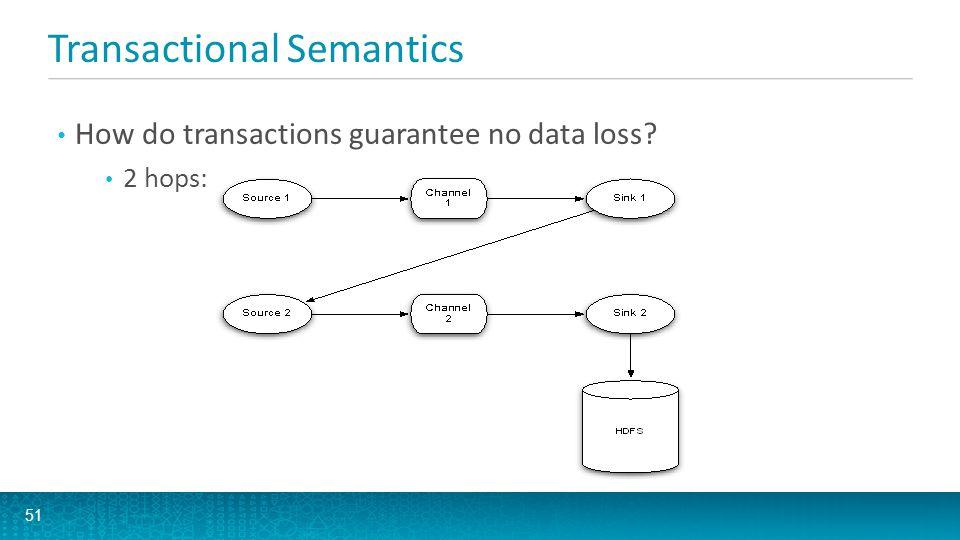 Transactional Semantics How do transactions guarantee no data loss? 2 hops: 51