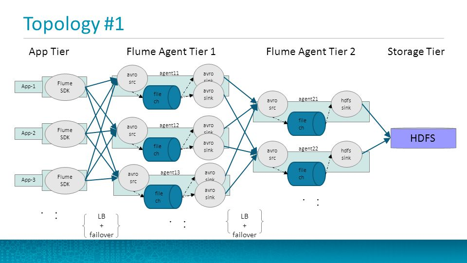 Topology #1 App Tier talks to Flume Agent Tier 1 App-1 uses Flume SDK to build and send Flume events over Avro Flume Event = [headers] + payload Contextual routing from headers Using LoadBalancingRpcClient with backoff=true to get both load balancing and failover Avro source accepts avro events from multiple clients, up to the # specified in threads prop