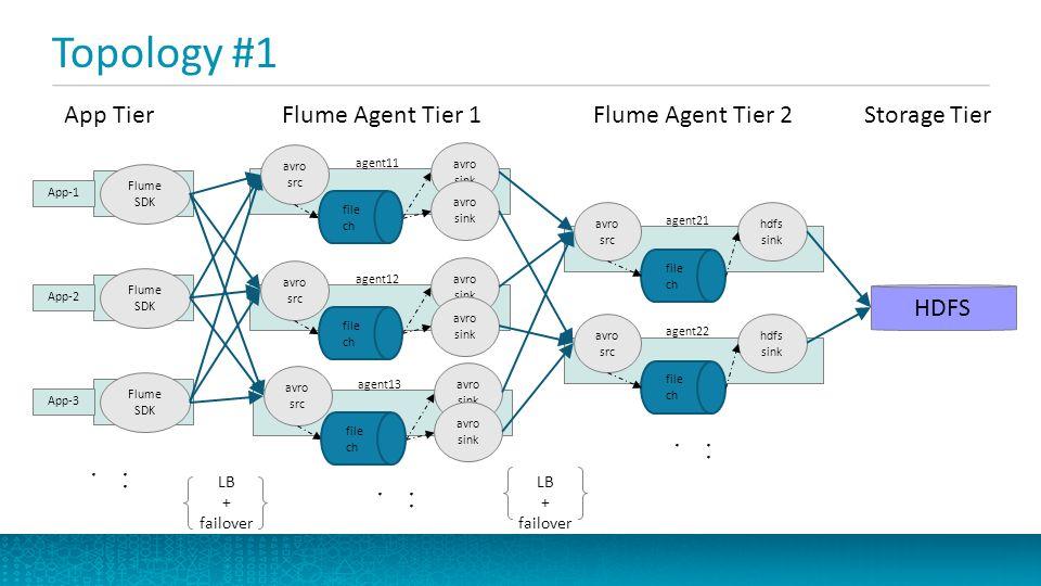 Topology #1 App Tier... Flume Agent Tier 1 Storage Tier Flume Agent Tier 2 Flume SDK App-1 HDFS... LB + failover LB + failover avro src agent11 Flume