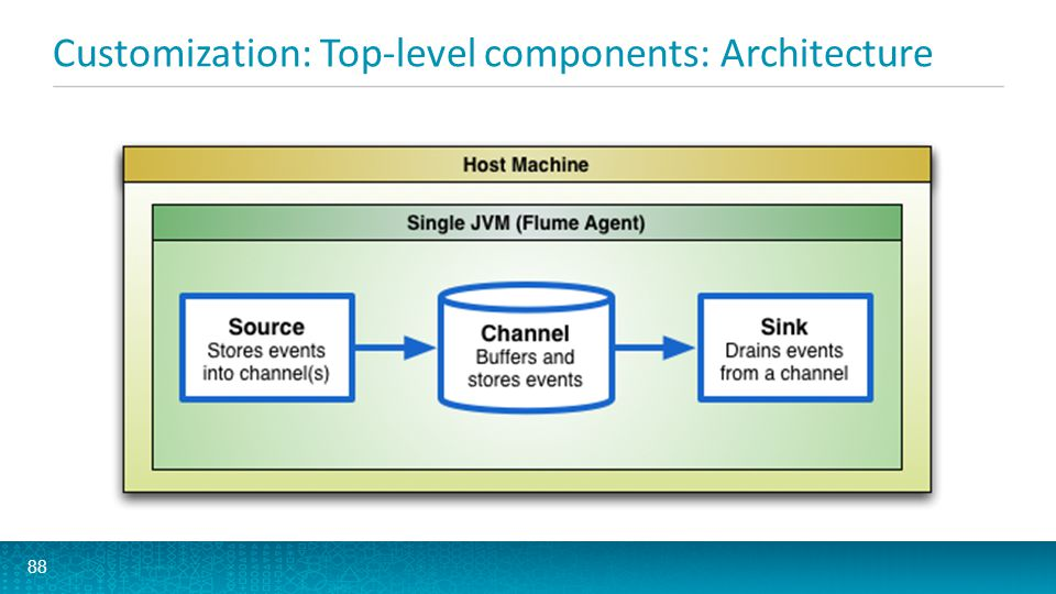 Customization: Top-level components: Architecture 88
