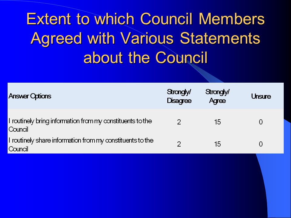 Extent to which Council Members Agreed with Various Statements about the Council