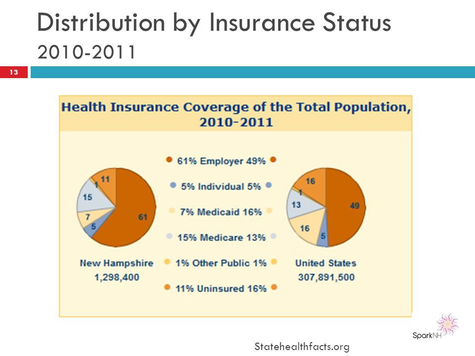 Distribution by Insurance Status 2010-2011 Statehealthfacts.org 13