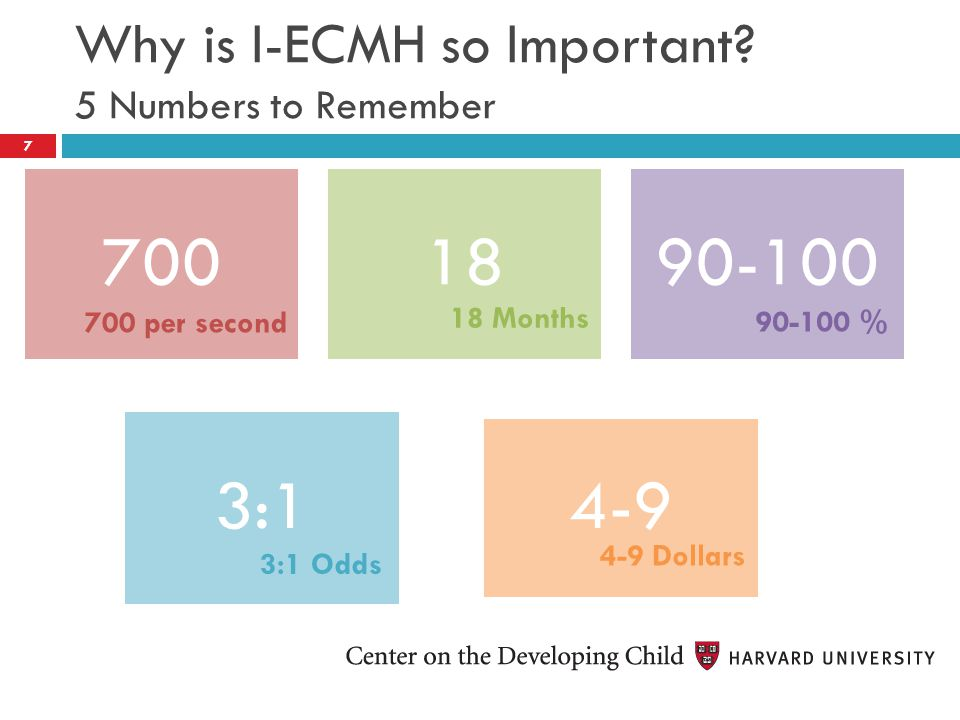 Why is I-ECMH so Important? 5 Numbers to Remember 7001890-100 3:1 4-9 700 per second 18 Months 90-100 % 3:1 Odds 4-9 Dollars 7
