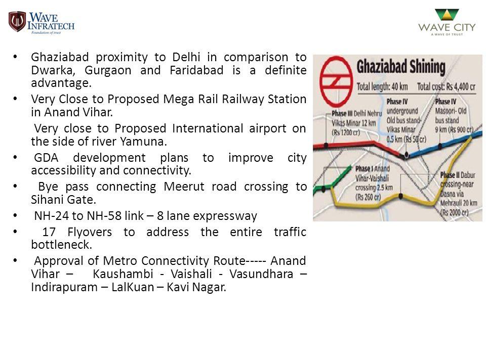 Ghaziabad proximity to Delhi in comparison to Dwarka, Gurgaon and Faridabad is a definite advantage. Very Close to Proposed Mega Rail Railway Station