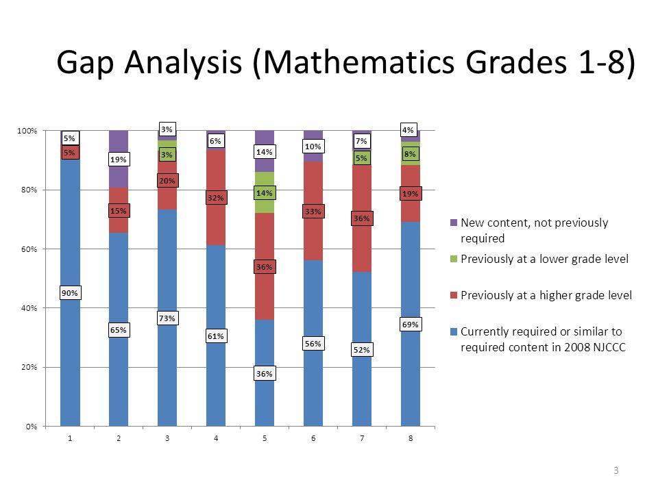 3 Gap Analysis (Mathematics Grades 1-8)