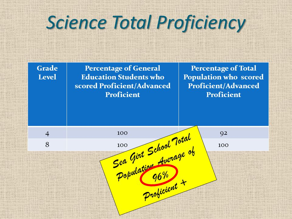 Science Total Proficiency Grade Level Percentage of General Education Students who scored Proficient/Advanced Proficient Percentage of Total Population who scored Proficient/Advanced Proficient 410092 8100 Sea Girt School Total Population Average of 96% Proficient +