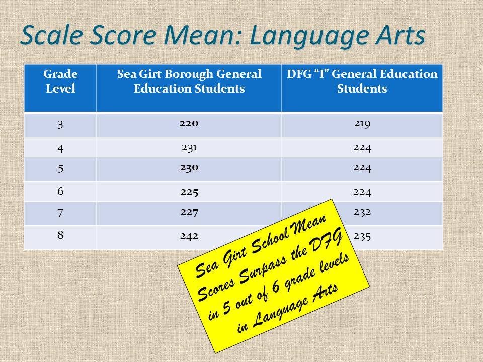 Scale Score Mean: Language Arts Grade Level Sea Girt Borough General Education Students DFG I General Education Students 3220219 4231224 5230224 6225224 7227232 8242235 Sea Girt School Mean Scores Surpass the DFG in 5 out of 6 grade levels in Language Arts