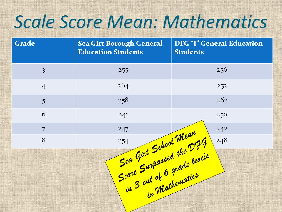 Scale Score Mean: Mathematics GradeSea Girt Borough General Education Students DFG I General Education Students Sea Girt School Mean Score Surpassed the DFG in 3 out of 6 grade levels in Mathematics