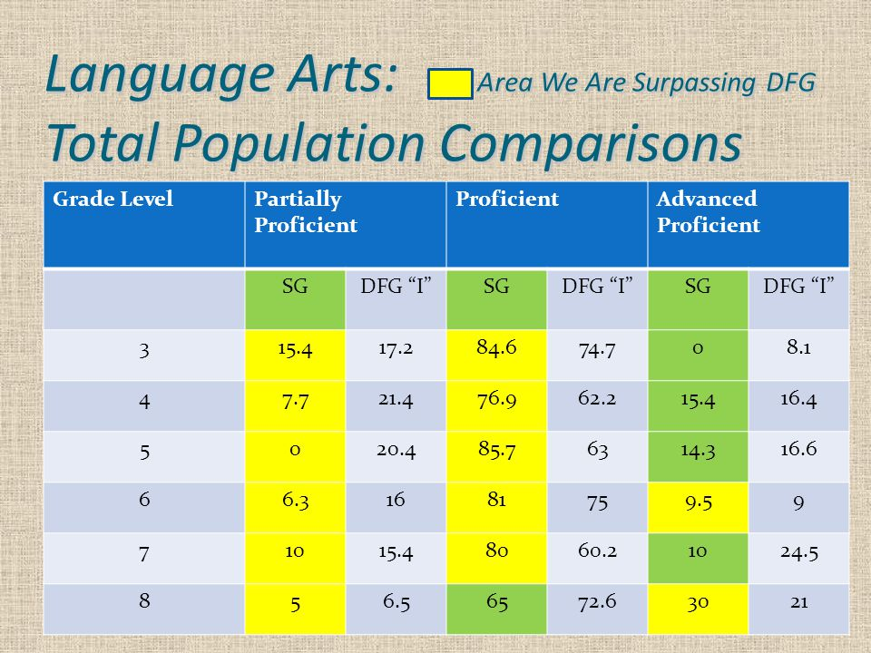 Language Arts: Area We Are Surpassing DFG Total Population Comparisons Grade LevelPartially Proficient ProficientAdvanced Proficient SGDFG I SGDFG I SGDFG I 315.417.284.674.708.1 47.721.476.962.215.416.4 5020.485.76314.316.6 66.31681759.59 71015.48060.21024.5 856.56572.63021