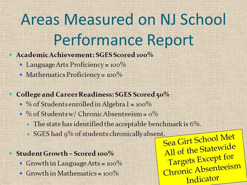 Areas Measured on NJ School Performance Report Academic Achievement: SGES Scored 100% Language Arts Proficiency = 100% Mathematics Proficiency = 100%