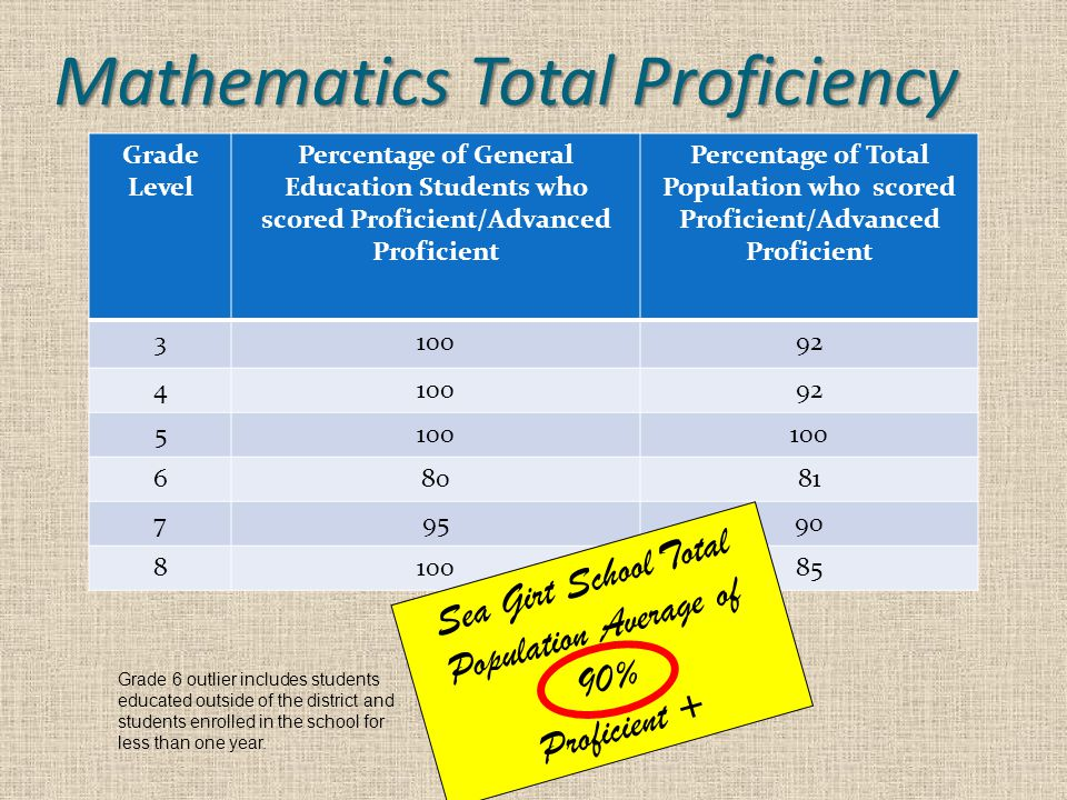 Mathematics Total Proficiency Grade Level Percentage of General Education Students who scored Proficient/Advanced Proficient Percentage of Total Population who scored Proficient/Advanced Proficient 310092 410092 5100 68081 79590 810085 Sea Girt School Total Population Average of 90% Proficient + Grade 6 outlier includes students educated outside of the district and students enrolled in the school for less than one year.
