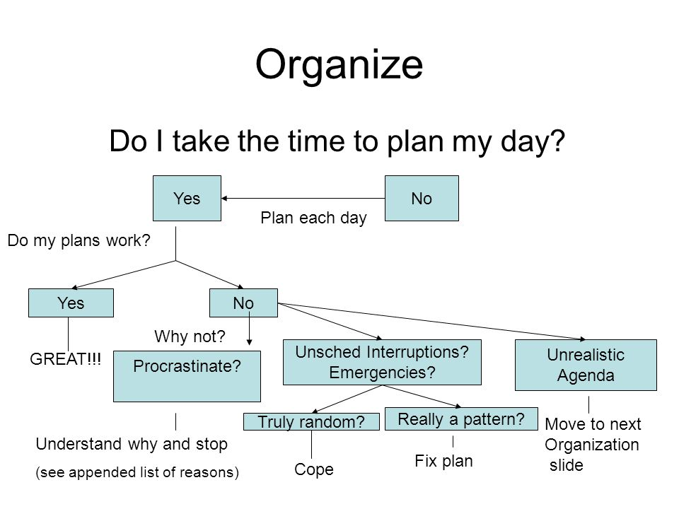 Organize Do I take the time to plan my day. NoYes Plan each day YesNo Do my plans work.