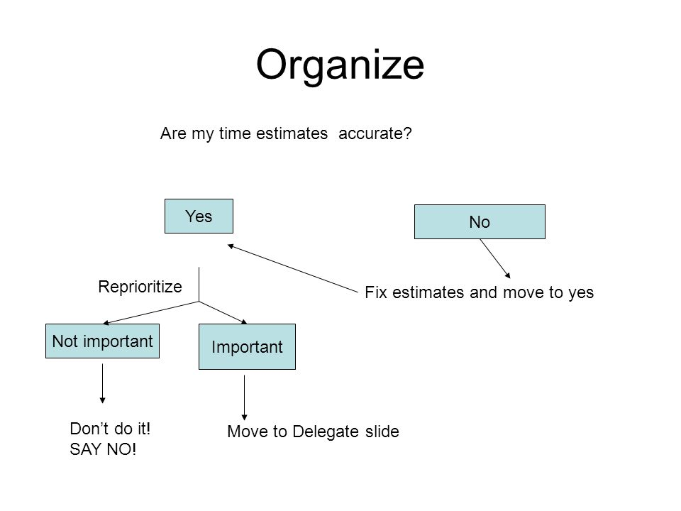 Organize Yes No Not important Important Reprioritize Don't do it.