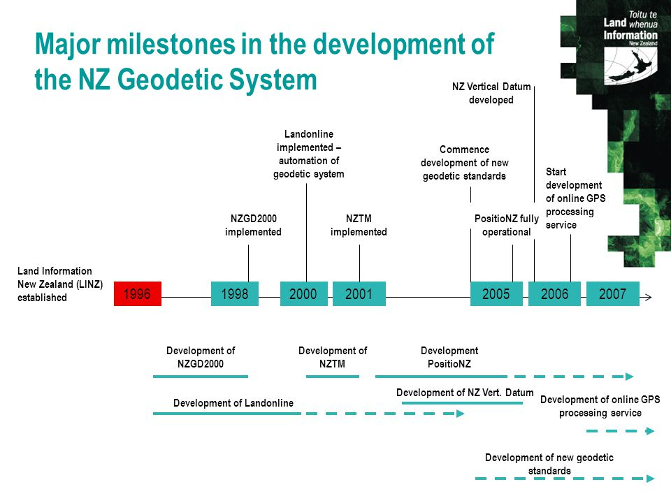 Major milestones in the development of the NZ Geodetic System Land Information New Zealand (LINZ) established NZGD2000 implemented Landonline implemented – automation of geodetic system NZTM implemented PositioNZ fully operational NZ Vertical Datum developed Start development of online GPS processing service Development of new geodetic standards 2001 Development of NZGD2000 Development of Landonline Development of NZTM Development PositioNZ Development of NZ Vert.