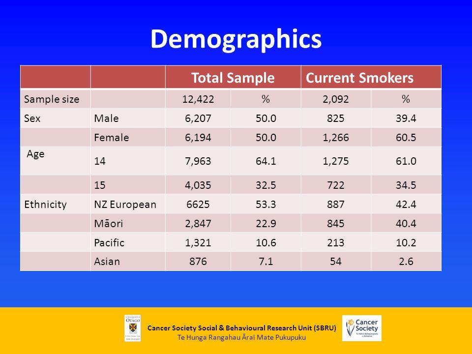 Cancer Society Social & Behavioural Research Unit (SBRU) Te Hunga Rangahau Ārai Mate Pukupuku Demographics Total SampleCurrent Smokers Sample size 12,422%2,092% SexMale6,20750.082539.4 Female6,19450.01,26660.5 Age 147,96364.11,27561.0 154,03532.572234.5 EthnicityNZ European662553.388742.4 Māori2,84722.984540.4 Pacific1,32110.621310.2 Asian8767.1542.6