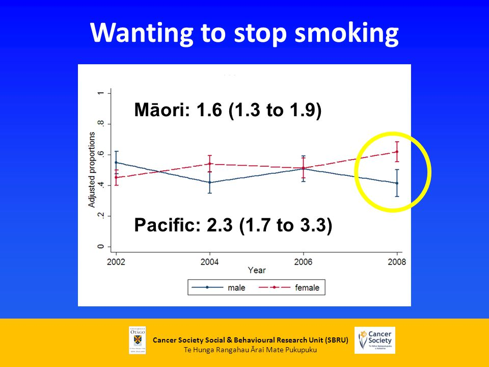 Cancer Society Social & Behavioural Research Unit (SBRU) Te Hunga Rangahau Ārai Mate Pukupuku Wanting to stop smoking Māori: 1.6 (1.3 to 1.9) Pacific: 2.3 (1.7 to 3.3)