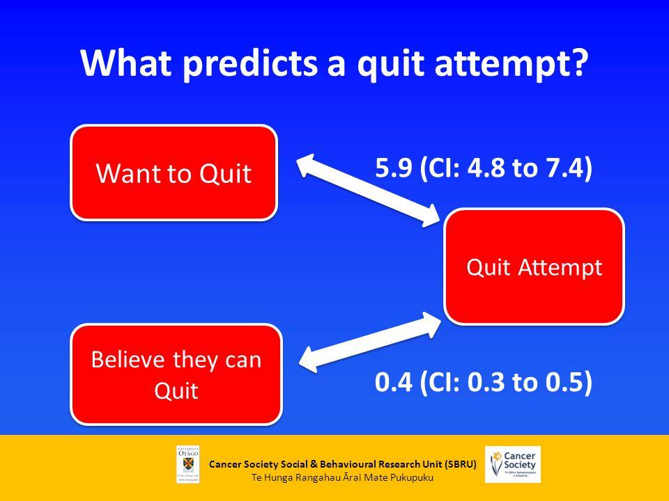 Cancer Society Social & Behavioural Research Unit (SBRU) Te Hunga Rangahau Ārai Mate Pukupuku What predicts a quit attempt? 5.9 (CI: 4.8 to 7.4) 0.4 (