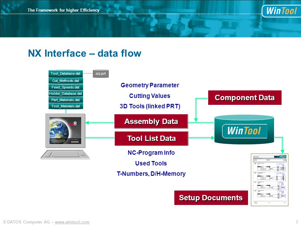 3© DATOS Computer AG – www.wintool.com The Framework for higher Efficiency NX Interface – data flow Tool List Data Assembly Data Component Data NC-Program Info Used Tools T-Numbers, D/H-Memory Geometry Parameter Cutting Values 3D Tools (linked PRT) Setup Documents Tool_Materials.dat Part_Materials.dat Holder_Database.dat Feed_Speeds.dat Cut_Methods.dat Tool_Database.dat zzz.prt