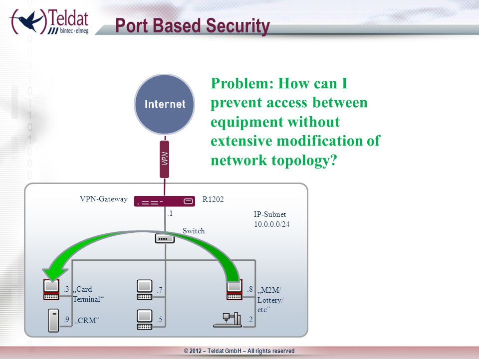 "© 2012 – Teldat GmbH – All rights reserved Port Based Security R1202 Switch IP-Subnet / ""M2M/ Lottery/ etc ""Card Terminal VPN-Gateway Problem: How can I prevent access between equipment without extensive modification of network topology."