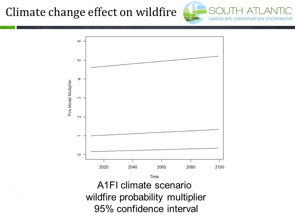 A1FI climate scenario wildfire probability multiplier 95% confidence interval Climate change effect on wildfire