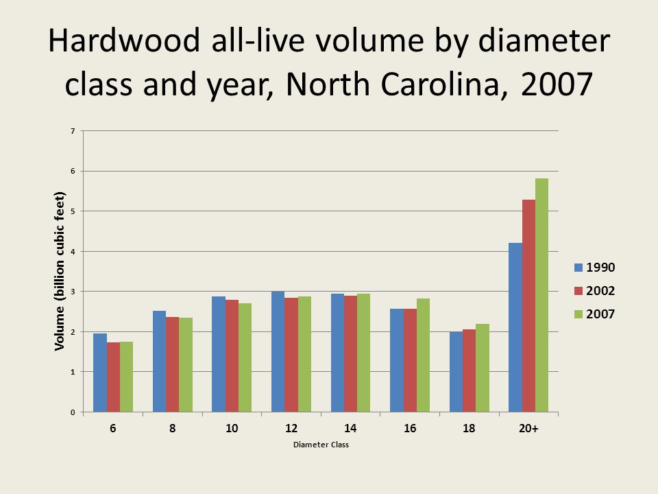 Hardwood all-live volume by diameter class and year, North Carolina, 2007