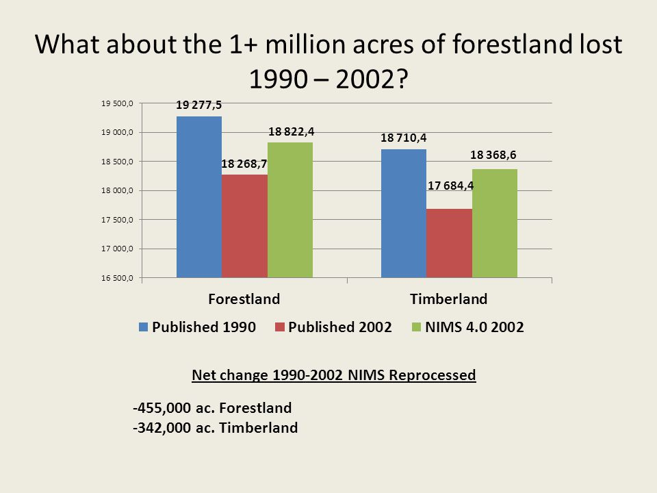 What about the 1+ million acres of forestland lost 1990 – 2002.