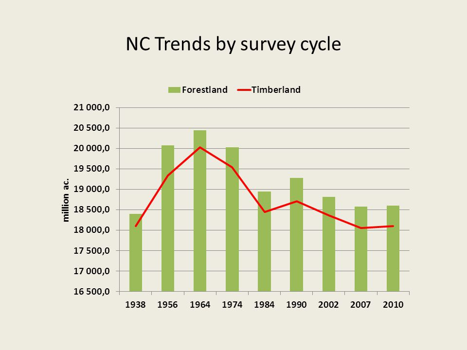 NC Trends by survey cycle