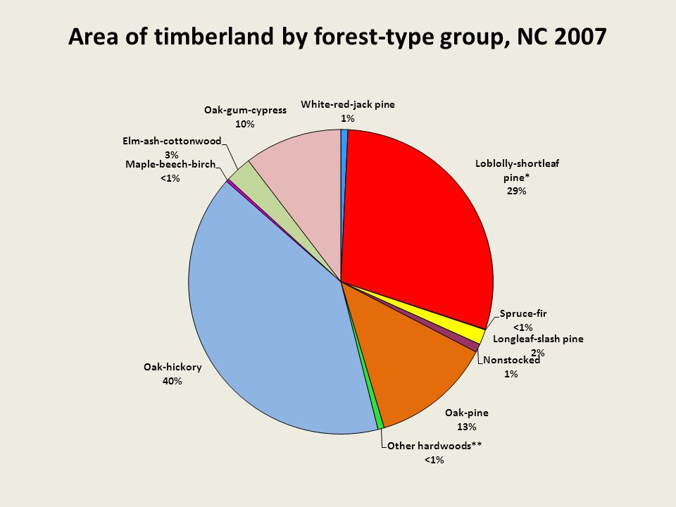 Area of timberland by forest-type group, NC 2007