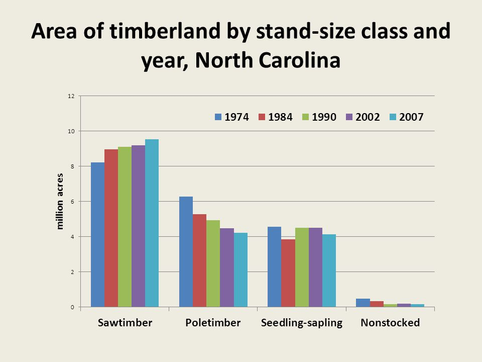 Area of timberland by stand-size class and year, North Carolina