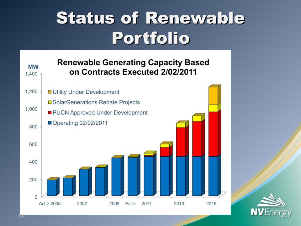 Status of Renewable Portfolio 18