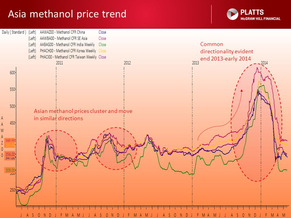 Asia methanol price trend 14 Asian methanol prices cluster and move in similar directions Common directionality evident end 2013-early 2014
