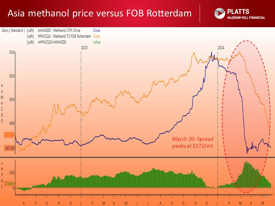 Asia methanol price versus FOB Rotterdam 22 March 20: Spread peaks at $172/mt