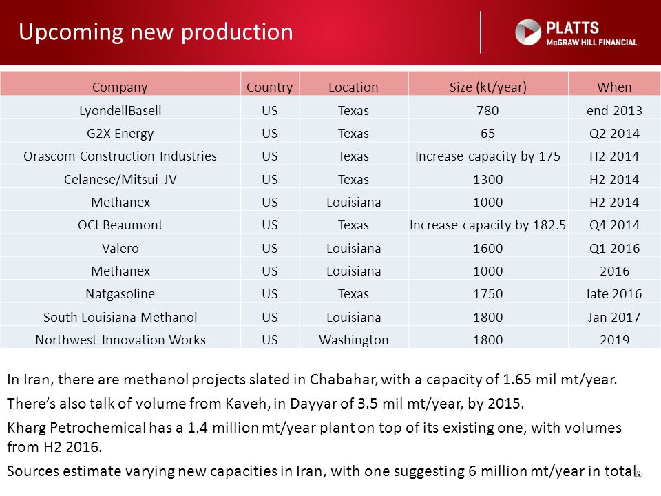 Upcoming new production In Iran, there are methanol projects slated in Chabahar, with a capacity of 1.65 mil mt/year. There's also talk of volume from