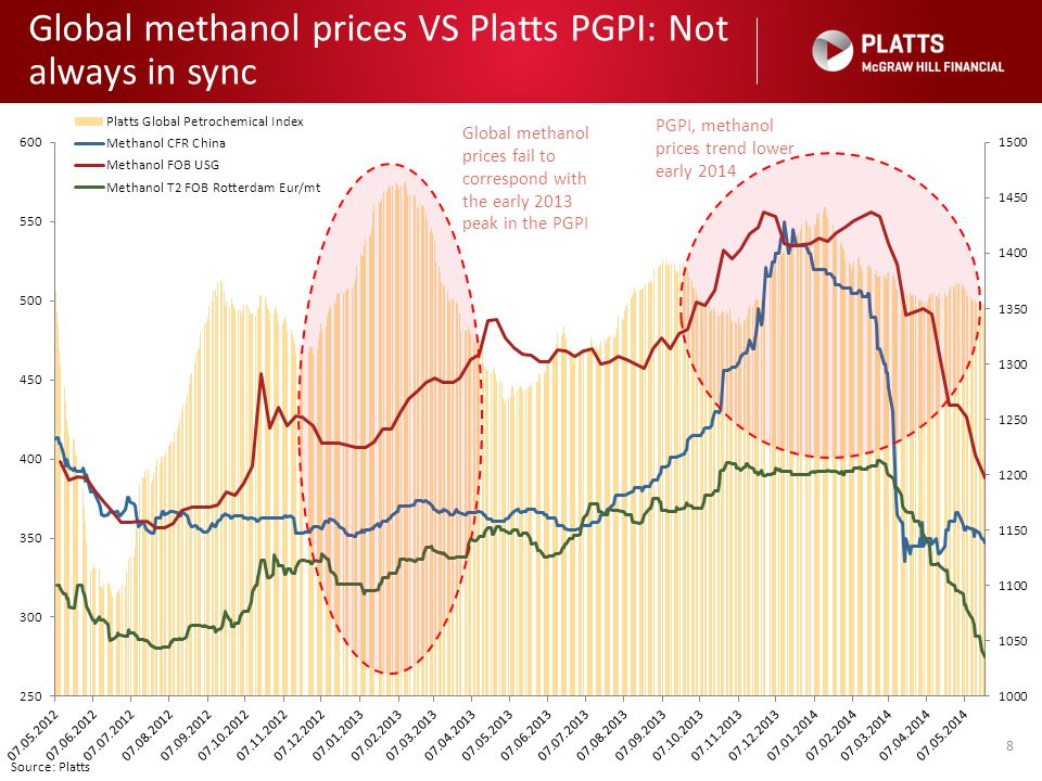 Global methanol prices VS Platts PGPI: Not always in sync 8 Global methanol prices fail to correspond with the early 2013 peak in the PGPI PGPI, metha