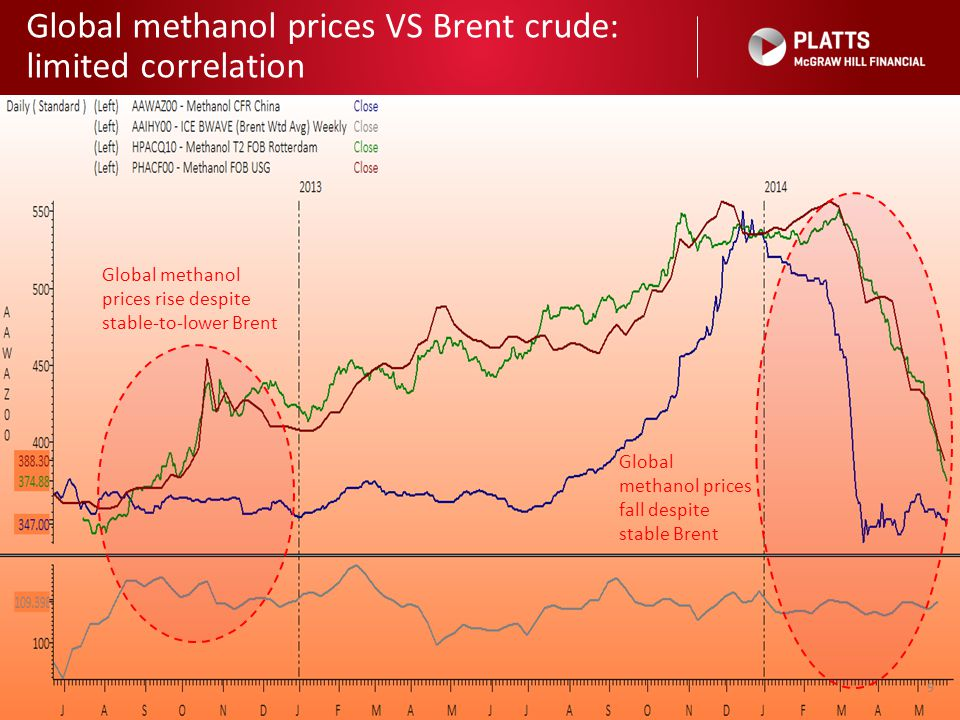 Global methanol prices VS Brent crude: limited correlation 9 Global methanol prices fall despite stable Brent Global methanol prices rise despite stab