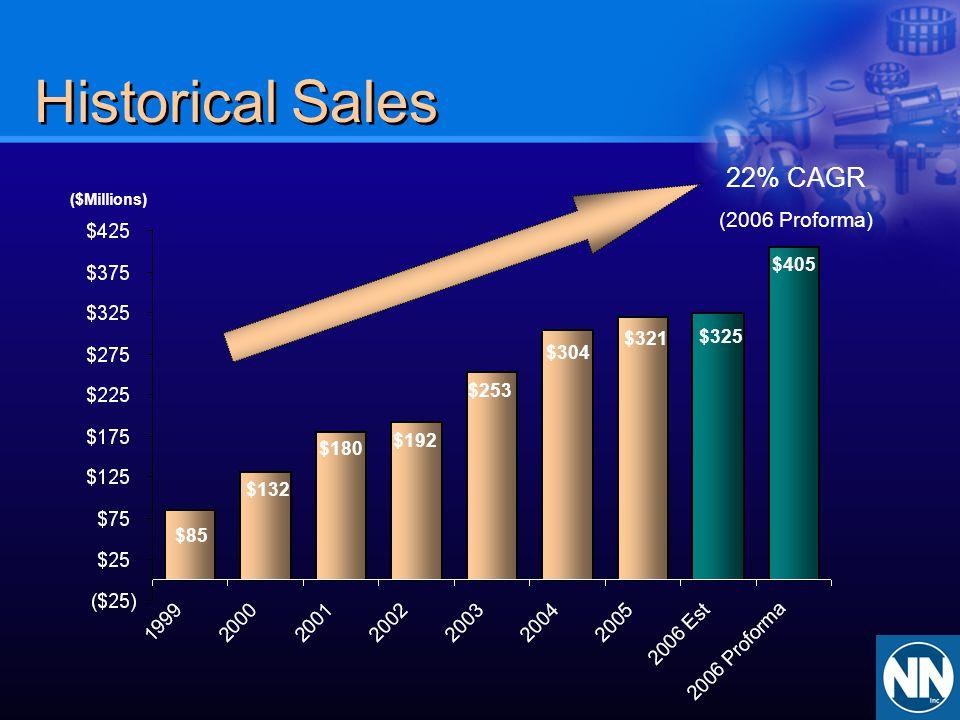 Historical Sales $85 $132 $180 $192 ($Millions) $253 $304 $321 22% CAGR (2006 Proforma) $325 $405