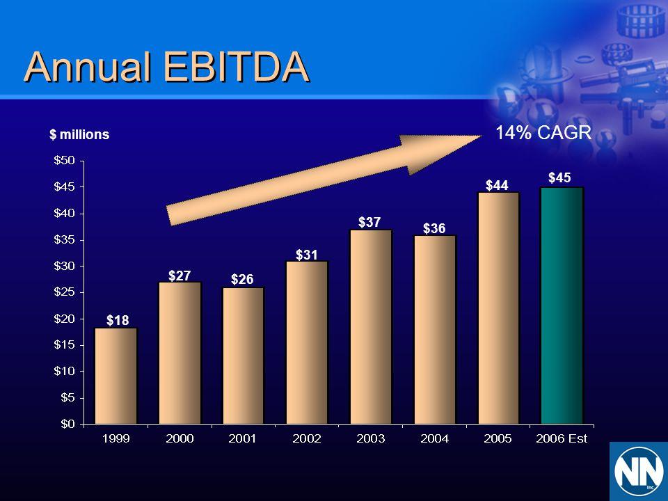 Annual EBITDA $ millions $18 $26 $31 $37 $36 $44 $27 14% CAGR $45