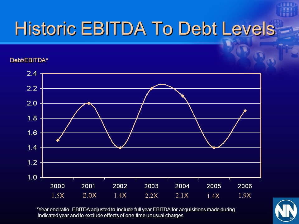 Historic EBITDA To Debt Levels *Year end ratio. EBITDA adjusted to include full year EBITDA for acquisitions made during indicated year and to exclude